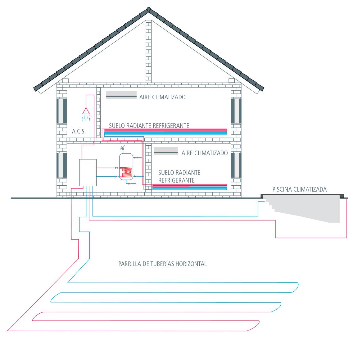 energia_geotermica_captacion_horizontal