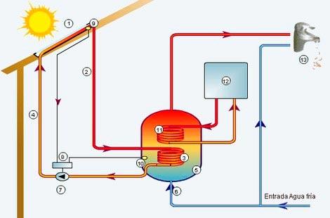acumuladores_ACS_solar_termica_01
