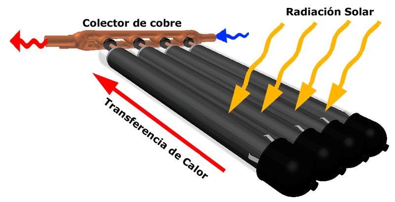 tubos_de_vacio_colectores_solares_04