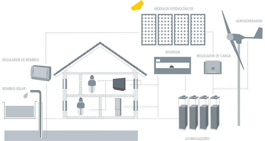Instalación de energía solar fotovoltaica aislada de la red elécrica